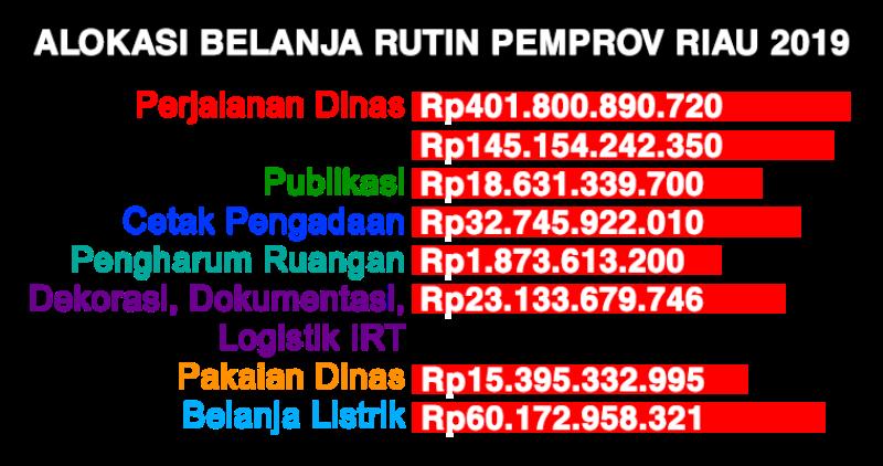 Belanja Rutin Habiskan Rp698 M Lebih, Pemprov Riau Masih Berperilaku Boros